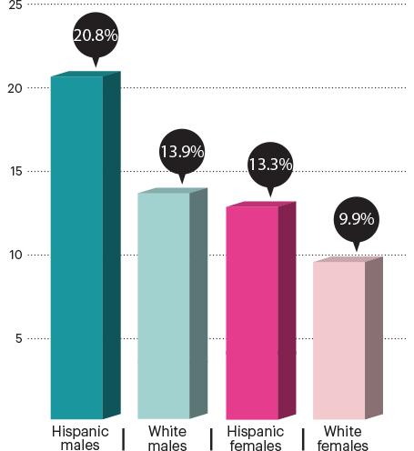 Skin-Cancer-Risk-Among-Latinos