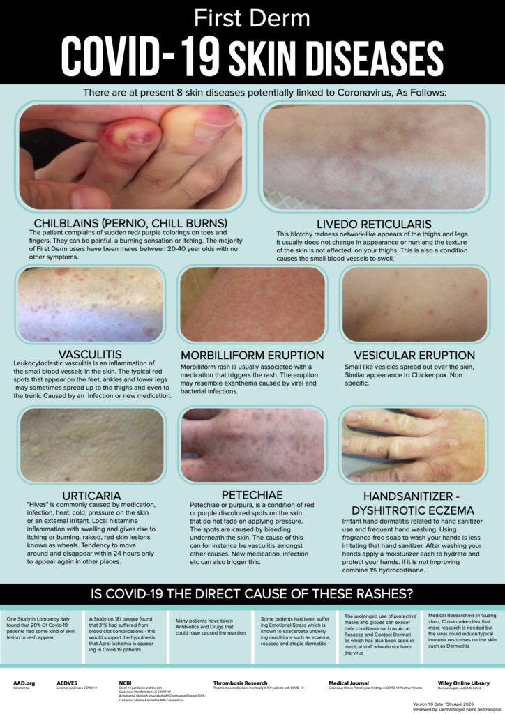 Covid-19 SKIN DISEASES by First Derm
