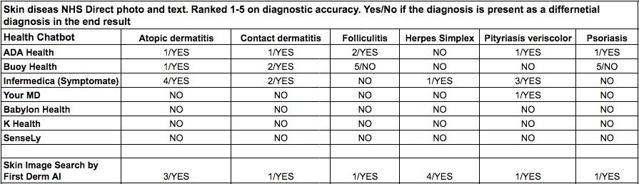 Health chatbot AI dermatology results Table 2 Inflammatory skin diseases